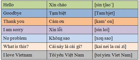 Life in viet nam in vietnam greetings is a natural beauty and has become a feature of vietnamese culture greeting is to present the goodwill respect politeness toward m4hsunfo